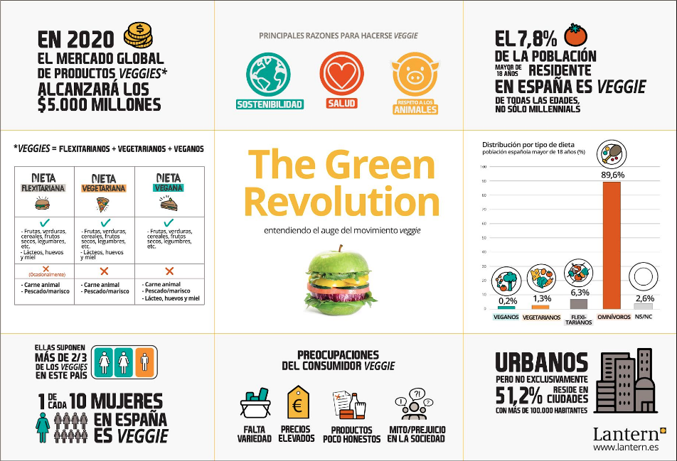 Estudio de mercado sobre la revolución verde: The Green Revolution.